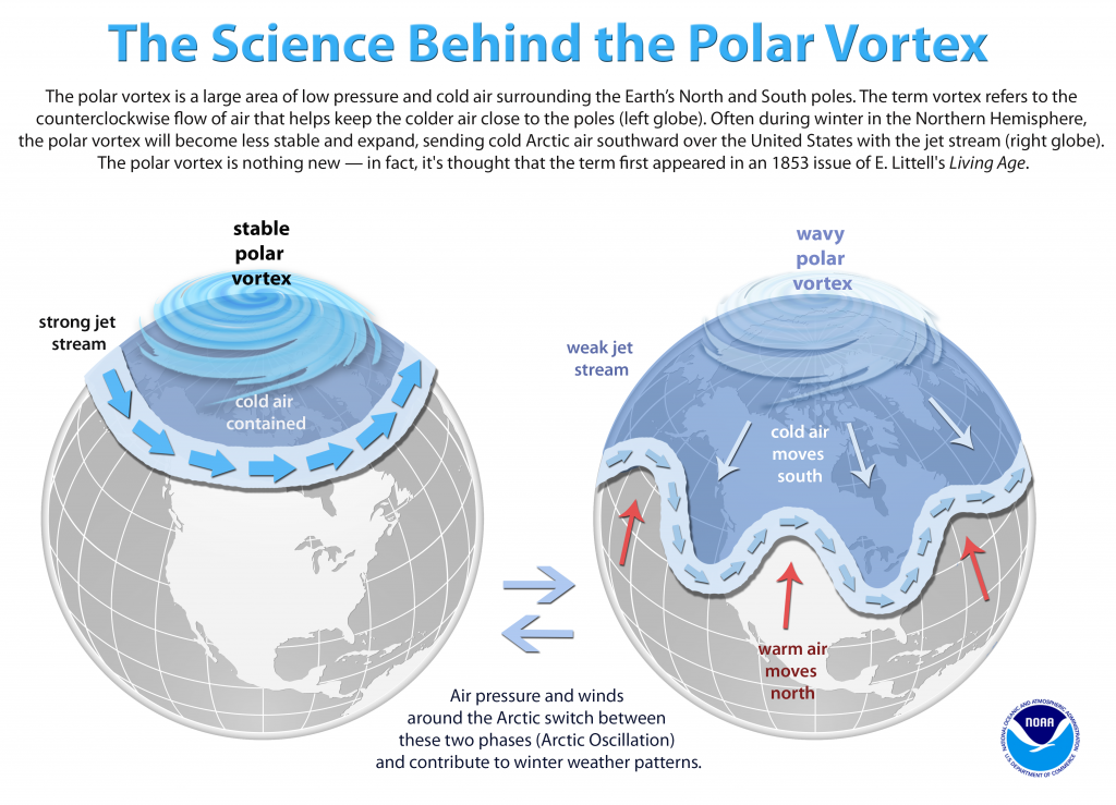 NOAA Science of Polar Vortex